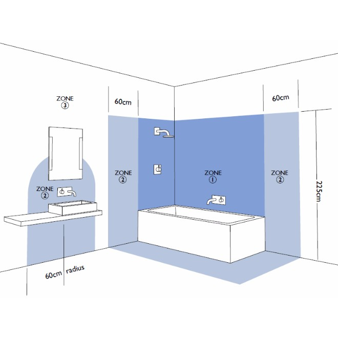 LED lamp badkamer? | Ledlampcentrale
